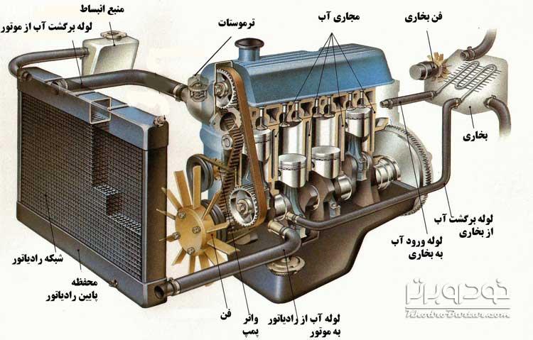 علت باد سرد زدن بخاری ماشین